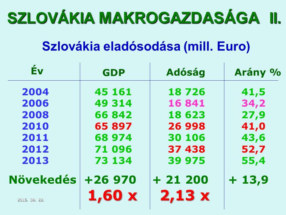 SZLOVÁKIA MAKROGAZDASÁGA II. Szlovákia eladósodása (mill.
