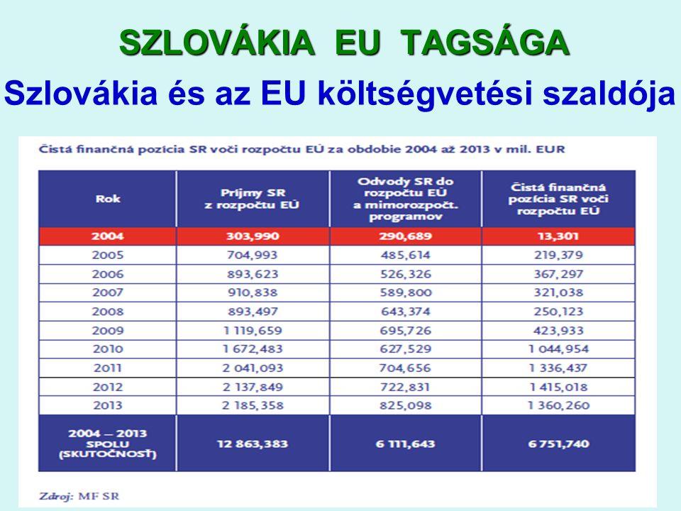2016. 09. 22.2016. 09. 22.2016. 09. 22.5 SZLOVÁKIA EU TAGSÁGA Szlovákia és az EU költségvetési szaldója
