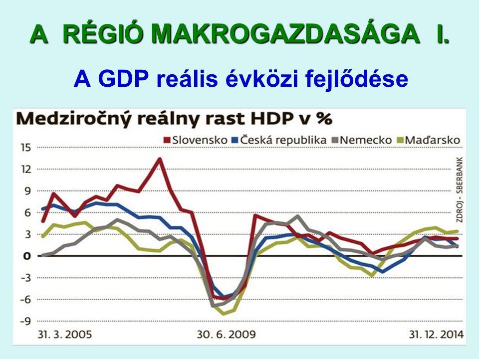 2016. 09. 22.2016. 09. 22.2016. 09. 22.6 A RÉGIÓ MAKROGAZDASÁGA I. A GDP reális évközi fejlődése