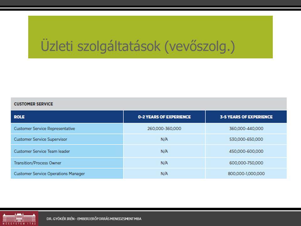Üzleti szolgáltatások (vevőszolg.) DR. GYÖKÉR IRÉN - EMBERI ERŐFORRÁS MENEDZSMENT MBA