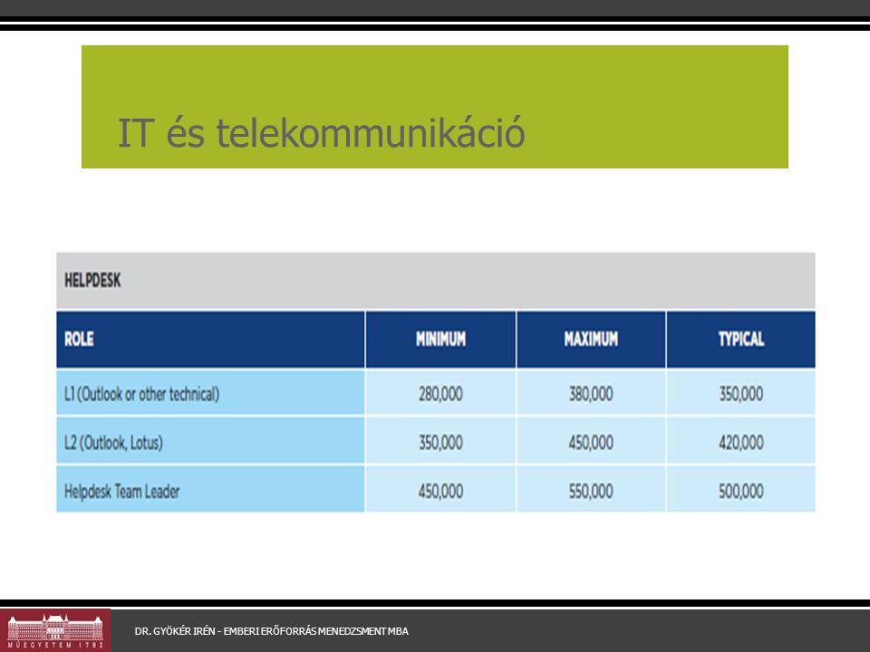 IT és telekommunikáció DR. GYÖKÉR IRÉN - EMBERI ERŐFORRÁS MENEDZSMENT MBA