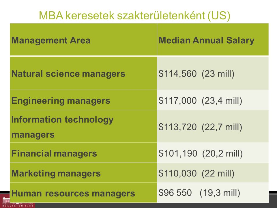 MBA keresetek szakterületenként (US) Management AreaMedian Annual Salary Natural science managers$114,560 (23 mill) Engineering managers$117,000 (23,4 mill) Information technology managers $113,720 (22,7 mill) Financial managers$101,190 (20,2 mill) Marketing managers$110,030 (22 mill) Human resources managers $96 550 (19,3 mill)