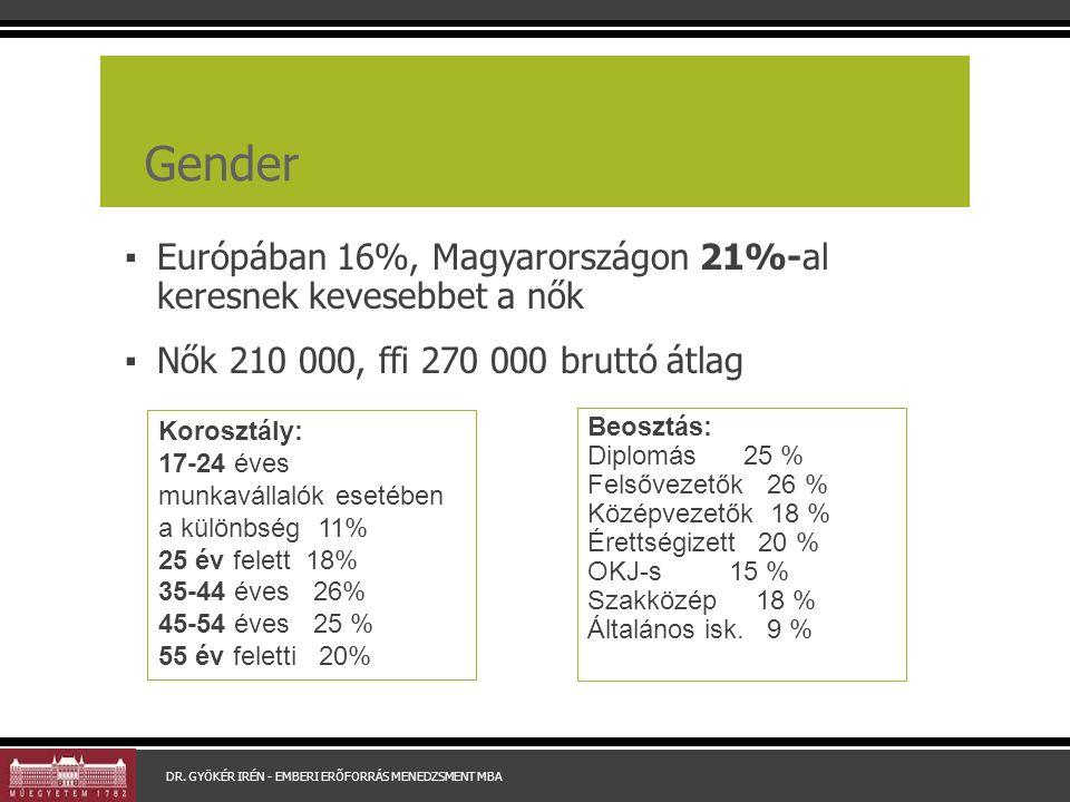 Gender ▪ Európában 16%, Magyarországon 21%-al keresnek kevesebbet a nők ▪ Nők 210 000, ffi 270 000 bruttó átlag DR.