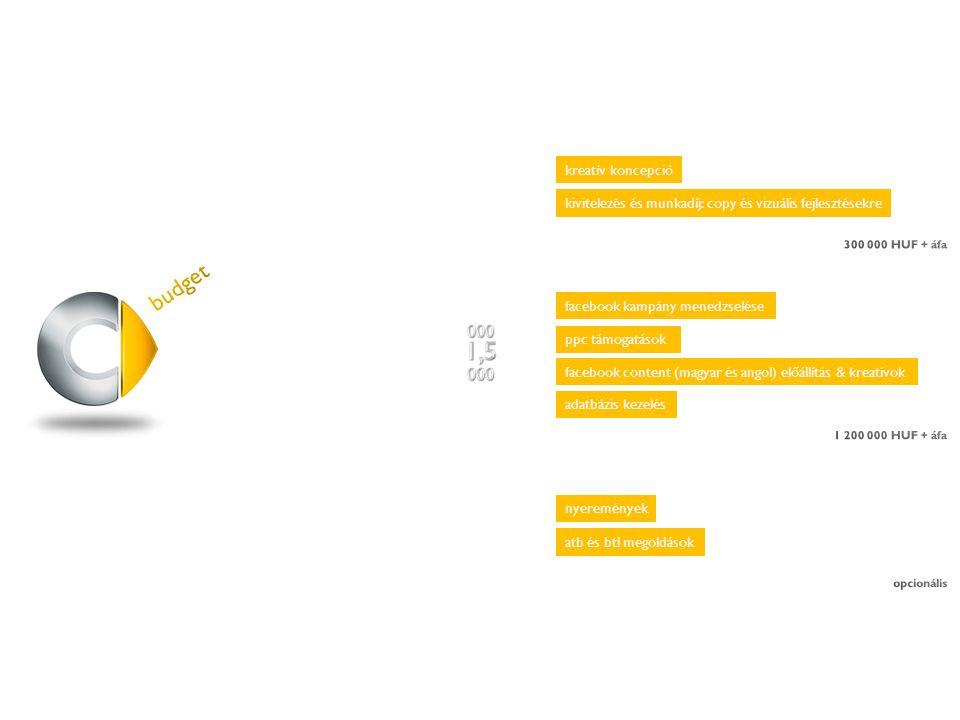 facebook kampány menedzselése ppc támogatások facebook content (magyar és angol) előállítás & kreatívok adatbázis kezelés kreatív koncepció kivitelezés és munkadíj: copy és vizuális fejlesztésekre nyeremények atb és btl megoldások