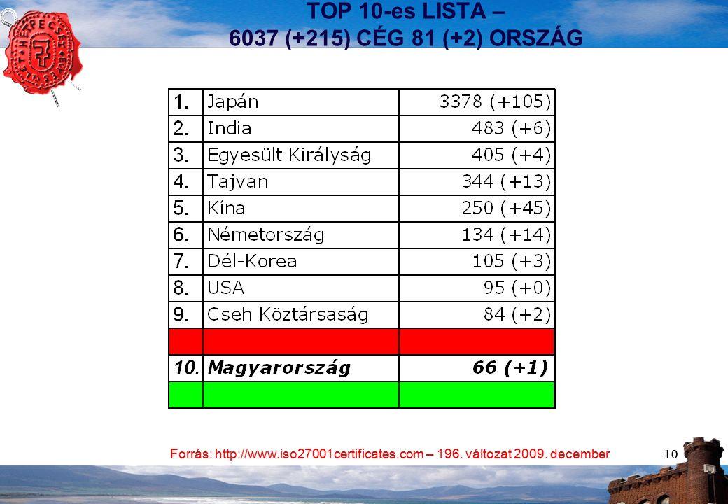 10 TOP 10-es LISTA – 6037 (+215) CÉG 81 (+2) ORSZÁG Forrás: http://www.iso27001certificates.com – 196.