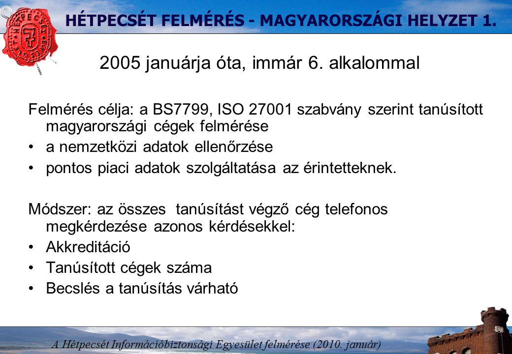 HÉTPECSÉT FELMÉRÉS - MAGYARORSZÁGI HELYZET 1.2005 januárja óta, immár 6.