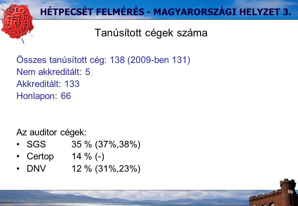 HÉTPECSÉT FELMÉRÉS - MAGYARORSZÁGI HELYZET 3.