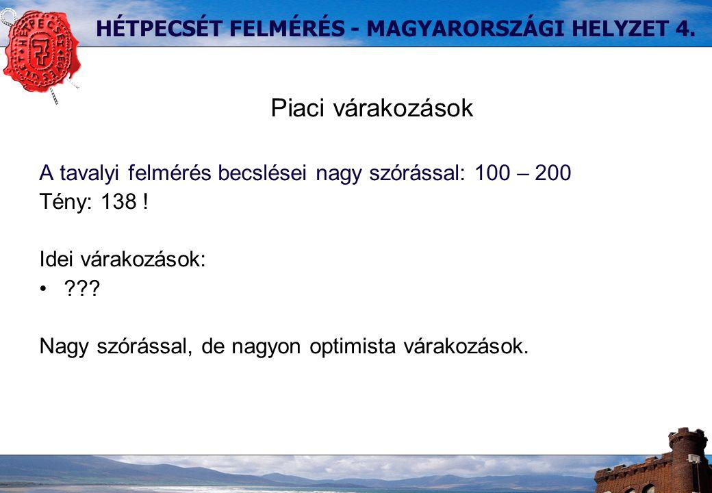 HÉTPECSÉT FELMÉRÉS - MAGYARORSZÁGI HELYZET 4.