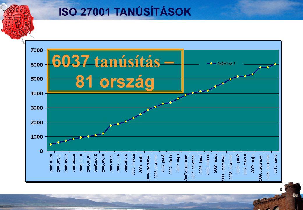 88 ISO 27001 TANÚSÍTÁSOK 6037 tanúsítás – 81 ország