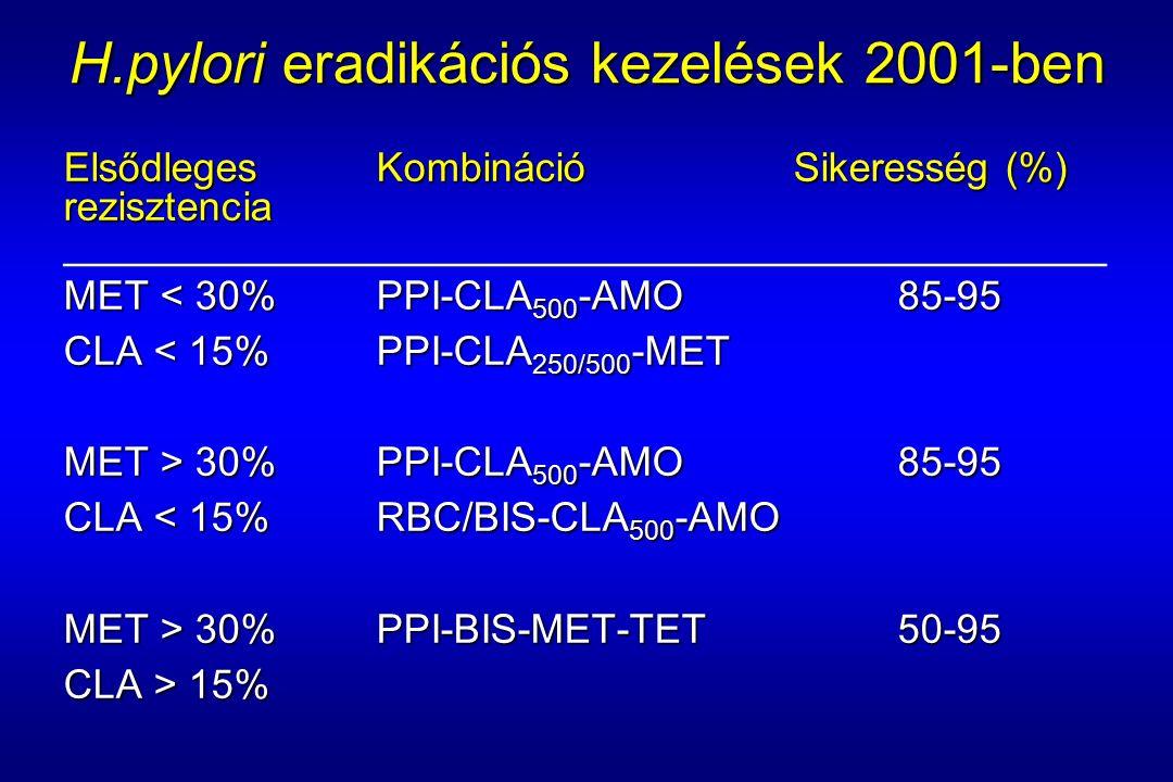 H.pylori eradikációs kezelések 2001-ben Elsődleges KombinációSikeresség (%) rezisztencia ______________________________________________ MET < 30%PPI-CLA 500 -AMO85-95 CLA < 15%PPI-CLA 250/500 -MET MET > 30%PPI-CLA 500 -AMO85-95 CLA < 15%RBC/BIS-CLA 500 -AMO MET > 30%PPI-BIS-MET-TET50-95 CLA > 15%