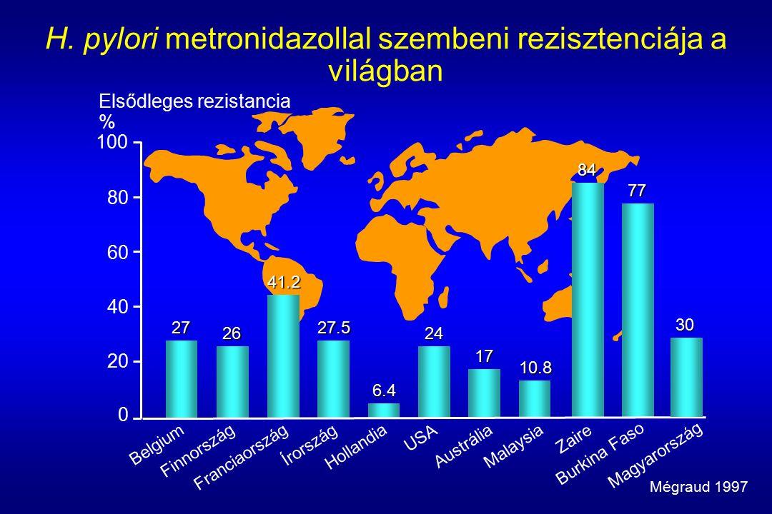 H. pylori metronidazollal szembeni rezisztenciája a világban 60 100 Elsődleges rezistancia % 27 26 41.2 27.5 6.4 24 17 10.8 84 77 Belgium Finnország F