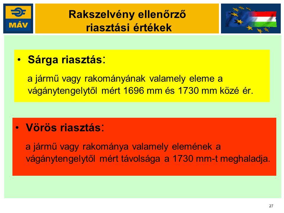 27 Rakszelvény ellenőrző riasztási értékek Sárga riasztás : a jármű vagy rakományának valamely eleme a vágánytengelytől mért 1696 mm és 1730 mm közé é
