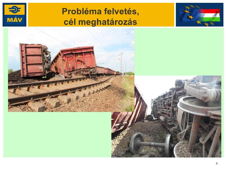5 EU kutatás a siklásokról: D-RAIL D-RAIL kutatási projekt 2011 októberében indult, 3 éves programmal, főként nyugat-európai pályahálózat üzemeltetők, egyetemek, kutatóintézetek vettek benne részt.