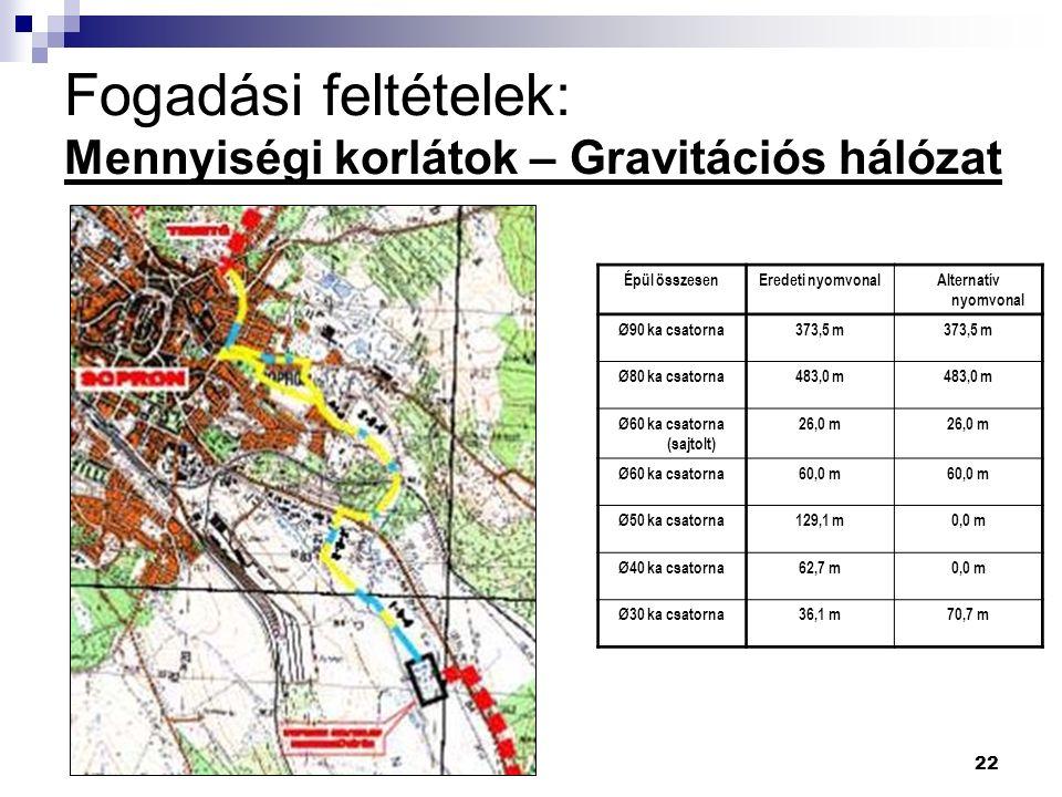 22 Fogadási feltételek: Mennyiségi korlátok – Gravitációs hálózat Épül összesenEredeti nyomvonalAlternatív nyomvonal Ø90 ka csatorna373,5 m Ø80 ka csatorna483,0 m Ø60 ka csatorna (sajtolt) 26,0 m Ø60 ka csatorna60,0 m Ø50 ka csatorna129,1 m0,0 m Ø40 ka csatorna62,7 m0,0 m Ø30 ka csatorna36,1 m70,7 m