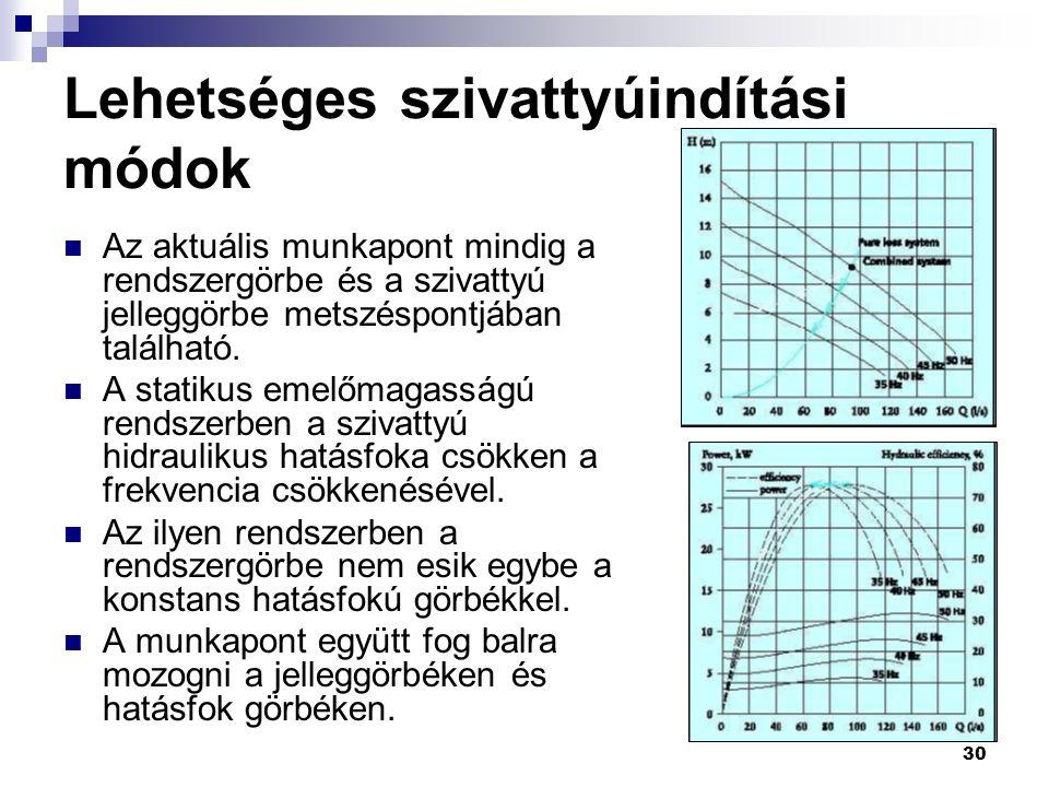 30 Az aktuális munkapont mindig a rendszergörbe és a szivattyú jelleggörbe metszéspontjában található.