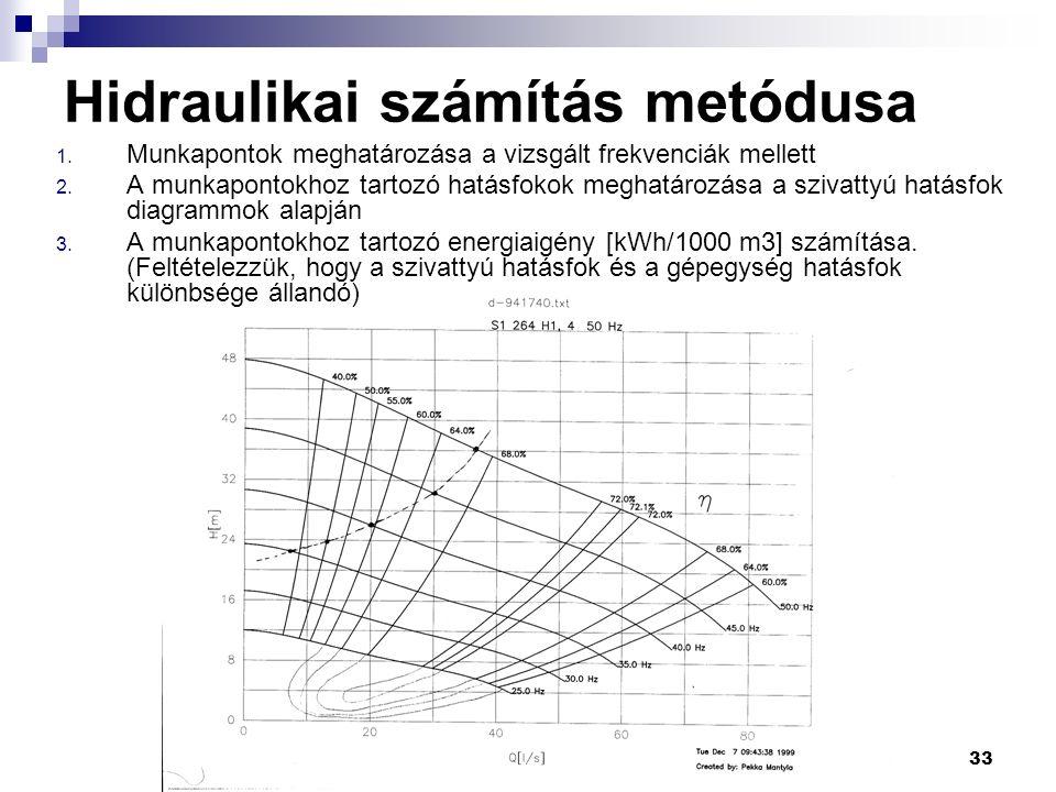 33 Hidraulikai számítás metódusa 1. Munkapontok meghatározása a vizsgált frekvenciák mellett 2.