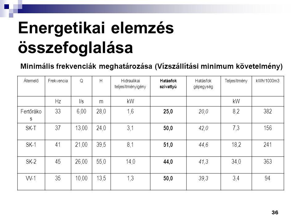 36 Energetikai elemzés összefoglalása Minimális frekvenciák meghatározása (Vízszállítási minimum követelmény) ÁtemelőFrekvenciaQHHidraulikai teljesítményigény Hatásfok szivattyú Hatásfok gépegység TeljesítménykWh/1000m3 Hzl/smkW Fertőráko s 336,0028,01,6 25,0 20,0 8,2382 SK-T3713,0024,03,1 50,0 42,0 7,3156 SK-14121,0039,58,1 51,0 44,6 18,2241 SK-24526,0055,014,0 44,0 41,3 34,0363 VV-13510,0013,51,3 50,0 39,3 3,494