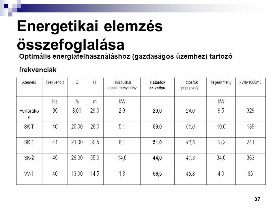 37 Energetikai elemzés összefoglalása Optimális energiafelhasználáshoz (gazdaságos üzemhez) tartozó frekvenciák ÁtemelőFrekvenciaQHHidraulikai teljesítményigény Hatásfok szivattyú Hatásfok gépegység TeljesítménykWh/1000m3 Hzl/smkW Fertőráko s 358,0029,02,3 29,0 24,0 9,5329 SK-T4020,0026,05,1 59,0 51,0 10,0139 SK-14121,0039,58,1 51,0 44,6 18,2241 SK-24526,0055,014,0 44,0 41,3 34,0363 VV-14013,0014,51,8 56,5 45,8 4,086