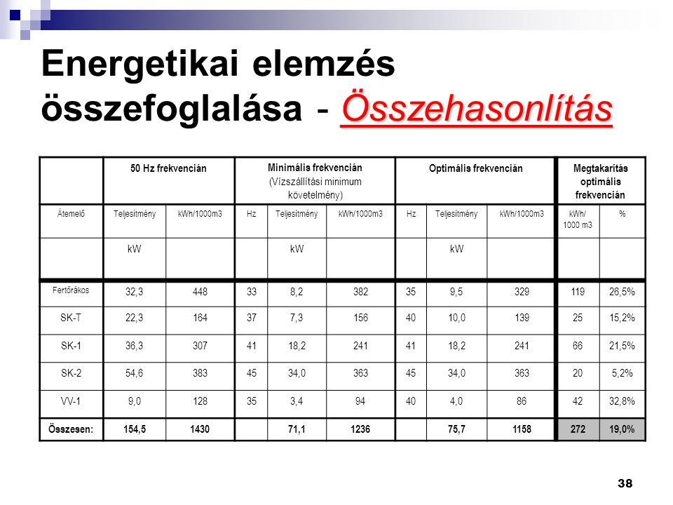 38 Összehasonlítás Energetikai elemzés összefoglalása - Összehasonlítás 50 Hz frekvenciánMinimális frekvencián (Vízszállítási minimum követelmény) Optimális frekvenciánMegtakarítás optimális frekvencián ÁtemelőTeljesítménykWh/1000m3HzTeljesítménykWh/1000m3HzTeljesítménykWh/1000m3 % kW Fertőrákos 32,3448338,2382359,532911926,5% SK-T22,3164377,31564010,01392515,2% SK-136,33074118,22414118,22416621,5% SK-254,63834534,03634534,0363205,2% VV-19,0128353,494404,0864232,8% Összesen:154,5143071,1123675,7115827219,0%
