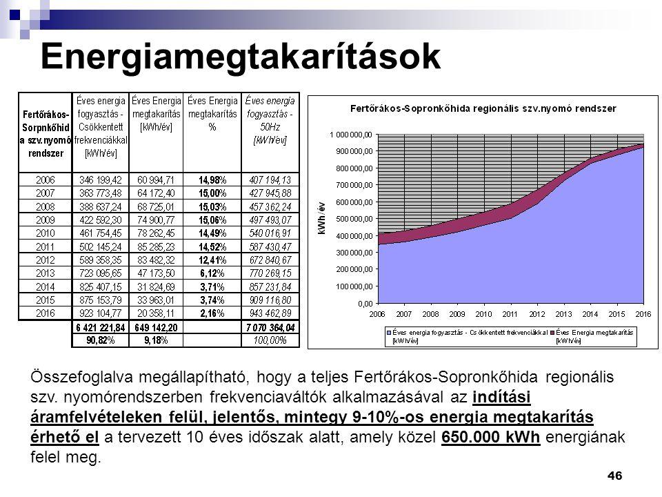 46 Energiamegtakarítások Összefoglalva megállapítható, hogy a teljes Fertőrákos-Sopronkőhida regionális szv.