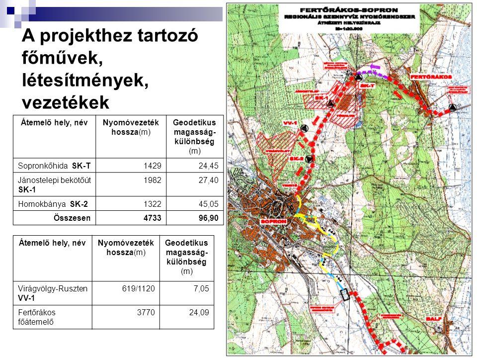 8 A projekthez tartozó főművek, létesítmények, vezetékek Átemelő hely, névNyomóvezeték hossza(m) Geodetikus magasság- különbség (m) Sopronkőhida SK-T142924,45 Jánostelepi bekötőút SK-1 198227,40 Homokbánya SK-2132245,05 Összesen473396,90 Átemelő hely, névNyomóvezeték hossza(m) Geodetikus magasság- különbség (m) Virágvölgy-Ruszten VV-1 619/11207,05 Fertőrákos főátemelő 377024,09