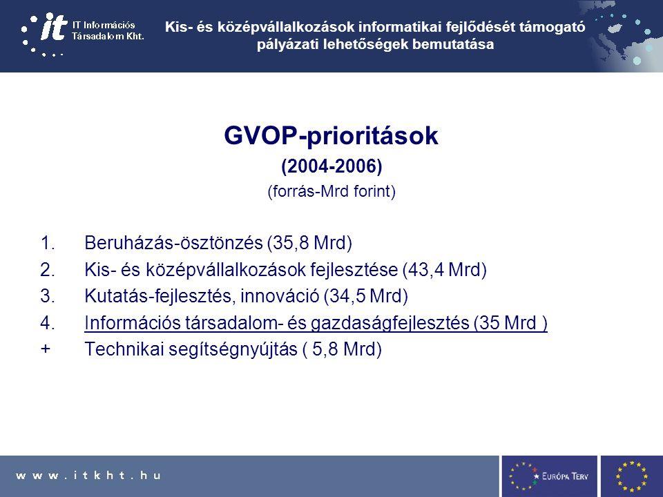 Kis- és középvállalkozások informatikai fejlődését támogató pályázati lehetőségek bemutatása GVOP-prioritások (2004-2006) (forrás-Mrd forint) 1.Beruházás-ösztönzés (35,8 Mrd) 2.Kis- és középvállalkozások fejlesztése (43,4 Mrd) 3.Kutatás-fejlesztés, innováció (34,5 Mrd) 4.Információs társadalom- és gazdaságfejlesztés (35 Mrd ) +Technikai segítségnyújtás ( 5,8 Mrd)
