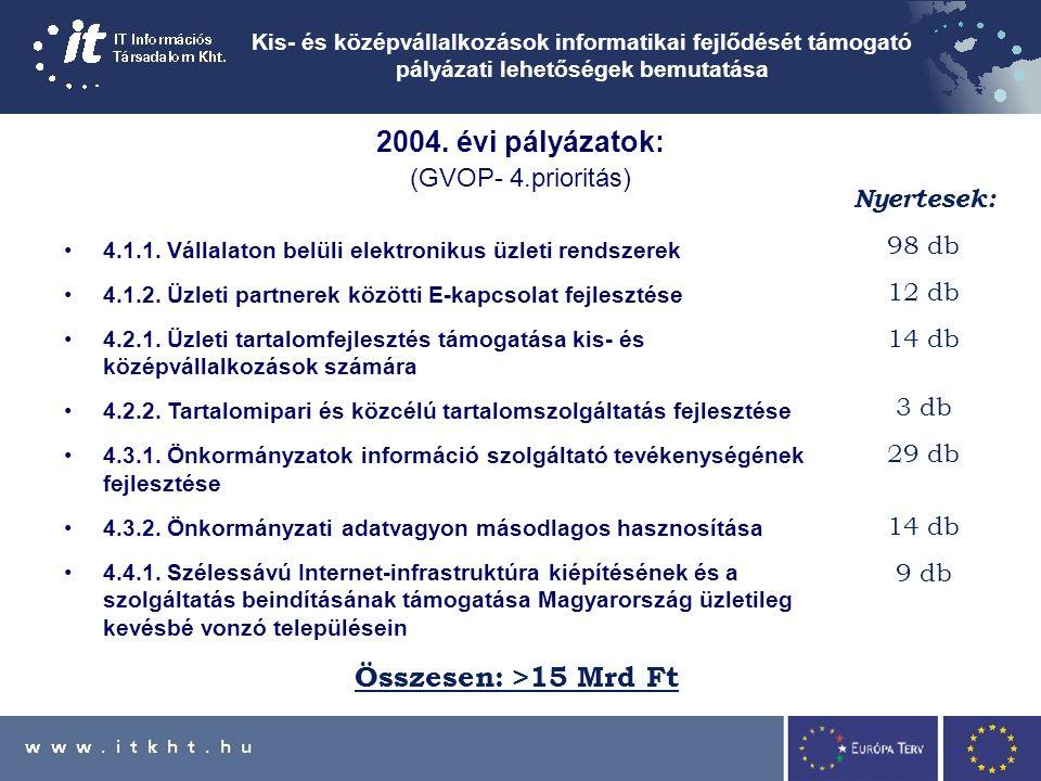 Kis- és középvállalkozások informatikai fejlődését támogató pályázati lehetőségek bemutatása 2004.