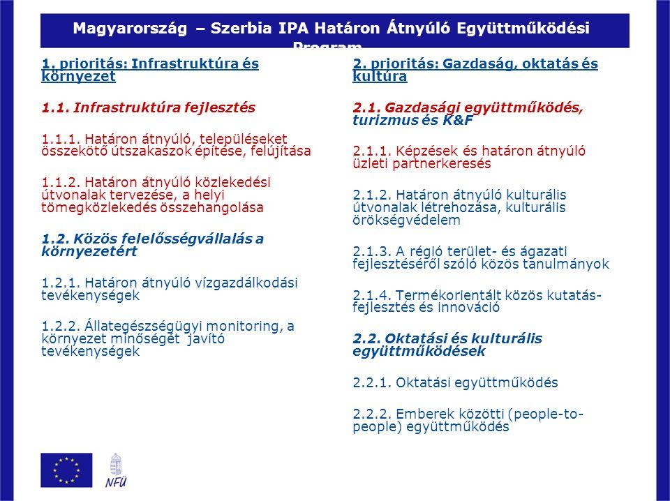 Magyarország – Szerbia IPA Határon Átnyúló Együttműködési Program 2. prioritás: Gazdaság, oktatás és kultúra 2.1. Gazdasági együttműködés, turizmus és