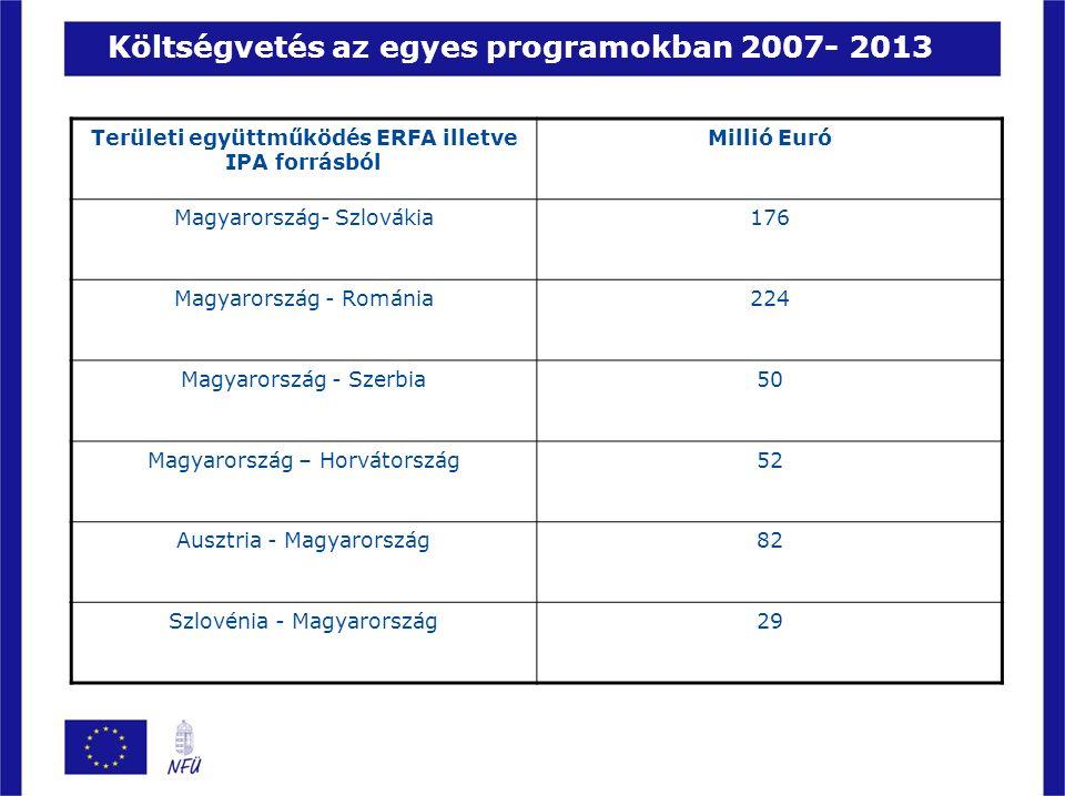 Területi együttműködés ERFA illetve IPA forrásból Millió Euró Magyarország- Szlovákia176 Magyarország - Románia224 Magyarország - Szerbia50 Magyarország – Horvátország52 Ausztria - Magyarország82 Szlovénia - Magyarország29 Költségvetés az egyes programokban 2007- 2013