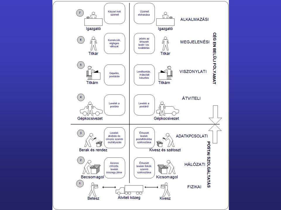 feszültség, áram, fényimpulzusok stb. formában továbbíthatók a bináris jelek 3.