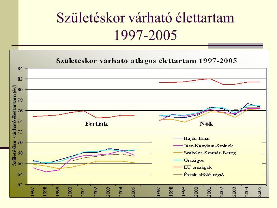 Születéskor várható élettartam 1997-2005