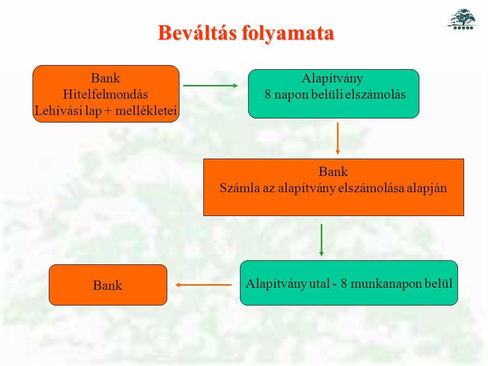 Beváltás folyamata Bank Hitelfelmondás Lehívási lap + mellékletei Alapítvány 8 napon belüli elszámolás Bank Számla az alapítvány elszámolása alapján Alapítvány utal - 8 munkanapon belül Bank