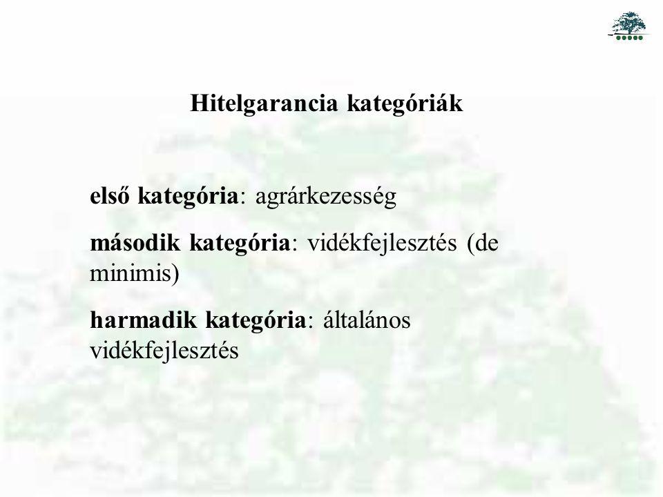Hitelgarancia kategóriák első kategória: agrárkezesség második kategória: vidékfejlesztés (de minimis) harmadik kategória: általános vidékfejlesztés