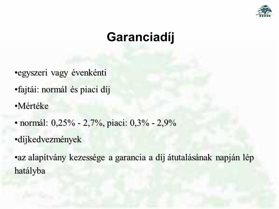 Garanciadíj egyszeri vagy évenkéntiegyszeri vagy évenkénti fajtái: normál és piaci díjfajtái: normál és piaci díj MértékeMértéke normál: 0,25% - 2,7%, piaci: 0,3% - 2,9% normál: 0,25% - 2,7%, piaci: 0,3% - 2,9% díjkedvezményekdíjkedvezmények az alapítvány kezessége a garancia a díj átutalásának napján lép hatálybaaz alapítvány kezessége a garancia a díj átutalásának napján lép hatályba