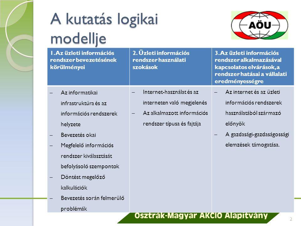 A kutatás logikai modellje 1.Az üzleti információs rendszer bevezetésének körülményei 2.