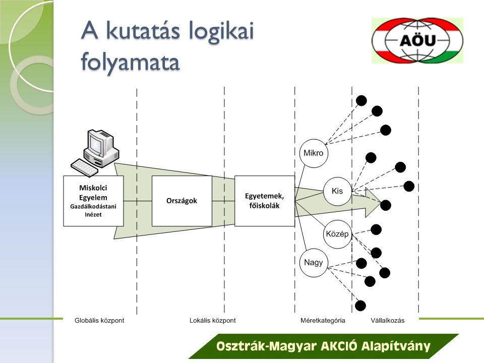 A kutatás logikai folyamata