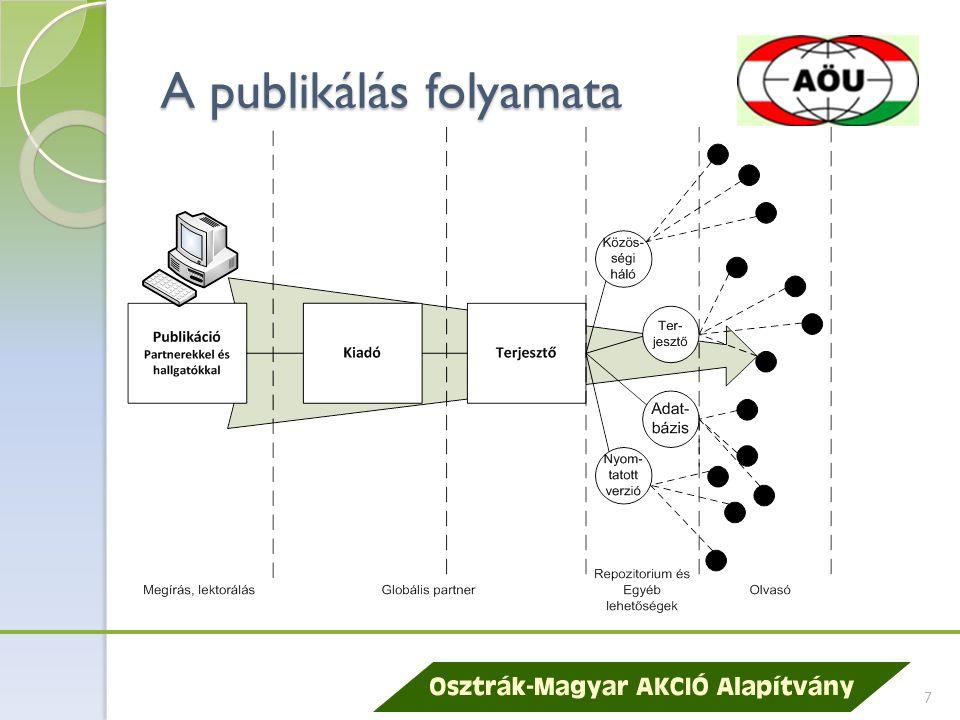 A publikálás folyamata 7
