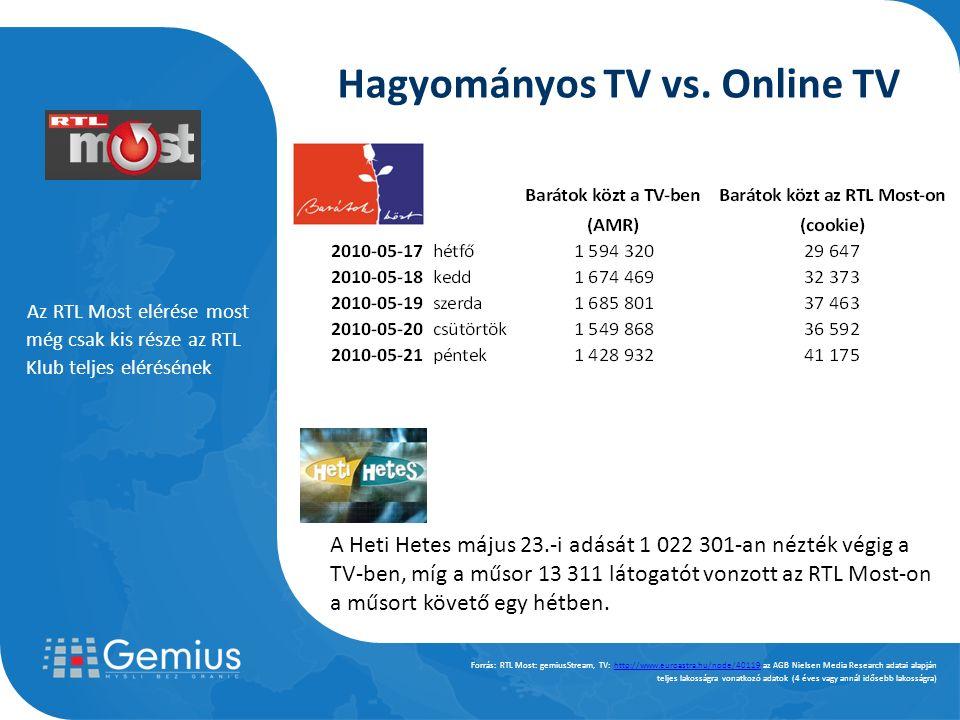 Az RTL Most elérése most még csak kis része az RTL Klub teljes elérésének Forrás: RTL Most: gemiusStream, TV: http://www.euroastra.hu/node/40119 az AGB Nielsen Media Research adatai alapjánhttp://www.euroastra.hu/node/40119 teljes lakosságra vonatkozó adatok (4 éves vagy annál idősebb lakosságra) Hagyományos TV vs.