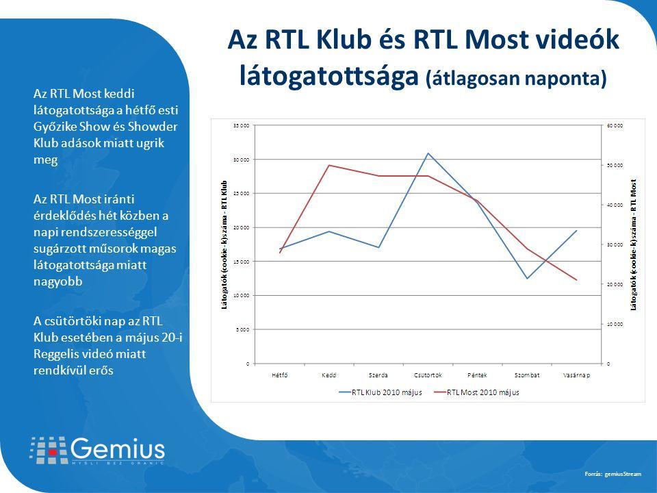 Az RTL Most keddi látogatottsága a hétfő esti Győzike Show és Showder Klub adások miatt ugrik meg Az RTL Most iránti érdeklődés hét közben a napi rendszerességgel sugárzott műsorok magas látogatottsága miatt nagyobb A csütörtöki nap az RTL Klub esetében a május 20-i Reggelis videó miatt rendkívül erős Forrás: gemiusStream Az RTL Klub és RTL Most videók látogatottsága (átlagosan naponta)