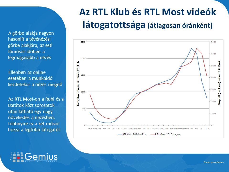 A görbe alakja nagyon hasonlít a tévénézési görbe alakjára, az esti főműsor-időben a legmagasabb a nézés Ellenben az online esetében a munkaidő kezdetekor a nézés megnő Az RTL Most-on a Rubi és a Barátok közt sorozatok után látható egy nagy növekedés a nézésben, többnyire ez a két műsor hozza a legtöbb látogatót Forrás: gemiusStream Az RTL Klub és RTL Most videók látogatottsága (átlagosan óránként)