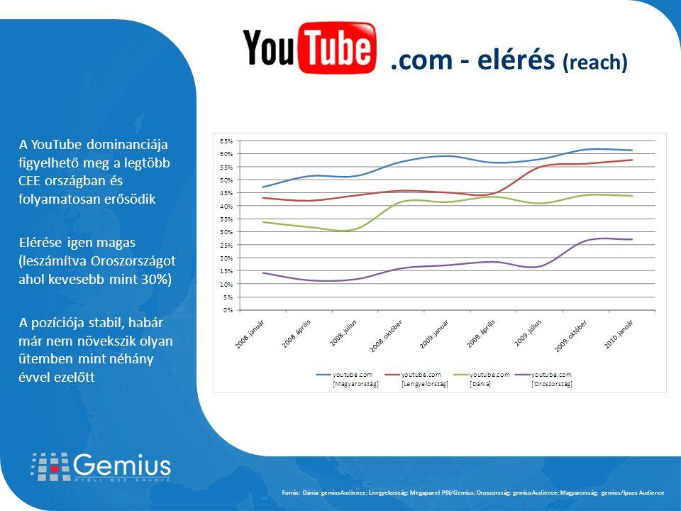 A YouTube dominanciája figyelhető meg a legtöbb CEE országban és folyamatosan erősödik Elérése igen magas (leszámítva Oroszországot ahol kevesebb mint 30%) A pozíciója stabil, habár már nem növekszik olyan ütemben mint néhány évvel ezelőtt Forrás: Dánia: gemiusAudience; Lengyelország: Megapanel PBI/Gemius; Oroszország: gemiusAudience; Magyarország: gemius/Ipsos Audience.com - elérés (reach)