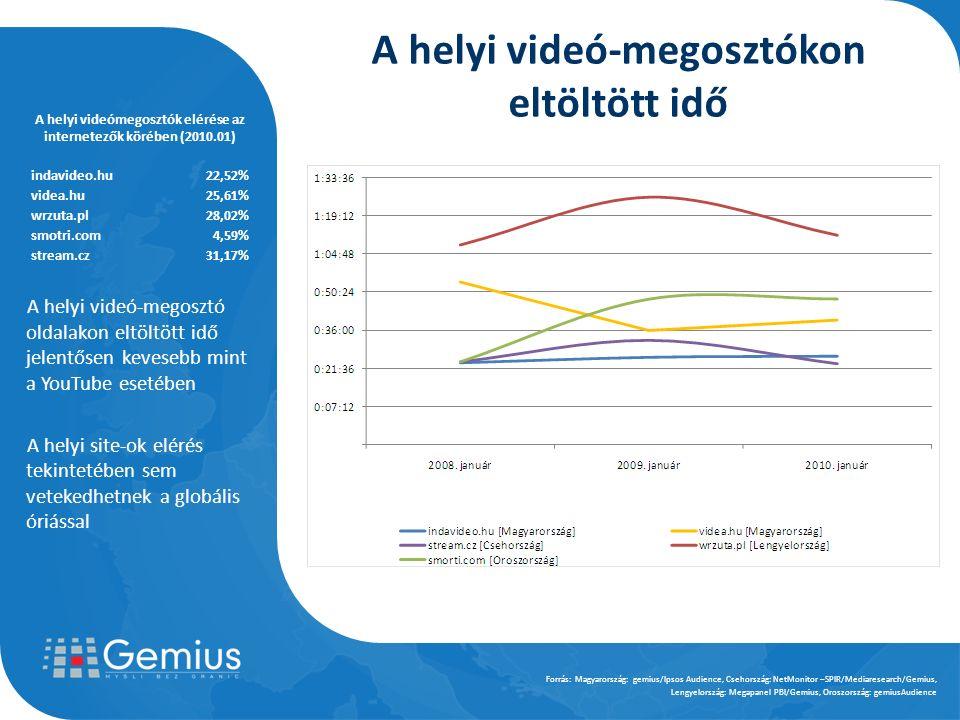 A helyi videó-megosztó oldalakon eltöltött idő jelentősen kevesebb mint a YouTube esetében A helyi site-ok elérés tekintetében sem vetekedhetnek a globális óriással Forrás: Magyarország: gemius/Ipsos Audience, Csehország: NetMonitor –SPIR/Mediaresearch/Gemius, Lengyelország: Megapanel PBI/Gemius, Oroszország: gemiusAudience A helyi videó-megosztókon eltöltött idő A helyi videómegosztók elérése az internetezők körében (2010.01) indavideo.hu22,52% videa.hu25,61% wrzuta.pl28,02% smotri.com4,59% stream.cz31,17%