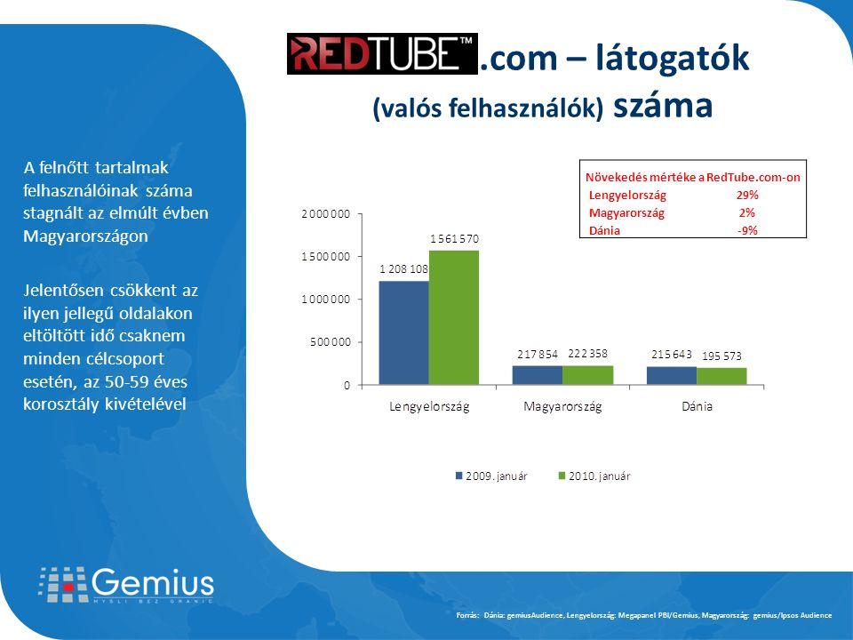 A felnőtt tartalmak felhasználóinak száma stagnált az elmúlt évben Magyarországon Jelentősen csökkent az ilyen jellegű oldalakon eltöltött idő csaknem minden célcsoport esetén, az 50-59 éves korosztály kivételével Forrás: Dánia: gemiusAudience, Lengyelország: Megapanel PBI/Gemius, Magyarország: gemius/Ipsos Audience Növekedés mértéke a RedTube.com-on Lengyelország29% Magyarország2% Dánia-9%.com – látogatók (valós felhasználók) száma