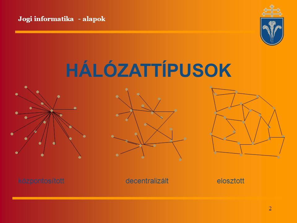 2 HÁLÓZATTÍPUSOK központosítottelosztottdecentralizált Jogi informatika - alapok