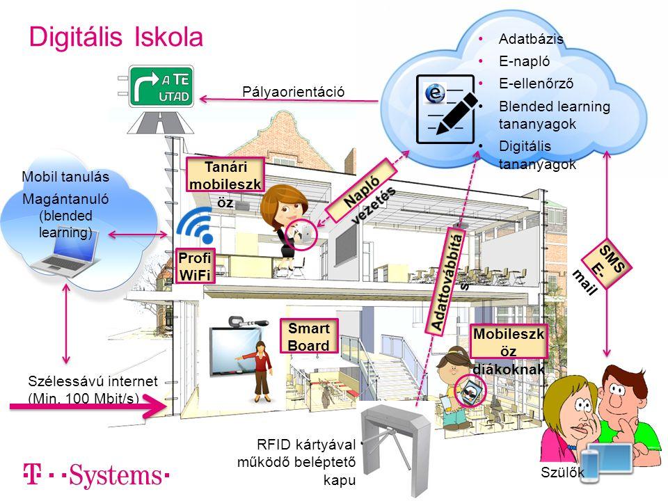 Digitális Iskola Adatbázis E-napló E-ellenőrző Blended learning tananyagok Digitális tananyagok Szélessávú internet (Min.