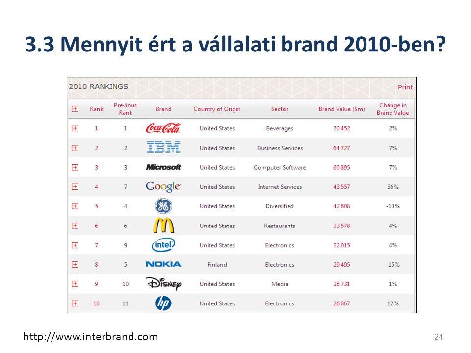 3.3 Mennyit ért a vállalati brand 2010-ben 24 http://www.interbrand.com