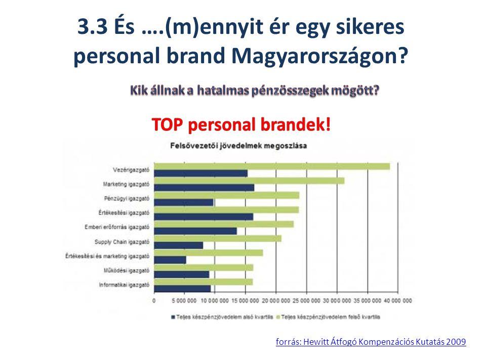 3.3 És ….(m)ennyit ér egy sikeres personal brand Magyarországon.