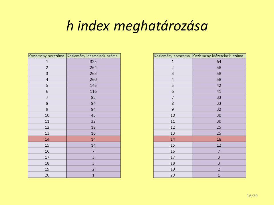 h index meghatározása Közlemény sorszámaKözlemény idézeteinek száma 1325 2264 3263 4260 5145 6116 785 884 9 1045 1132 1218 1316 14 1514 167 173 183 19