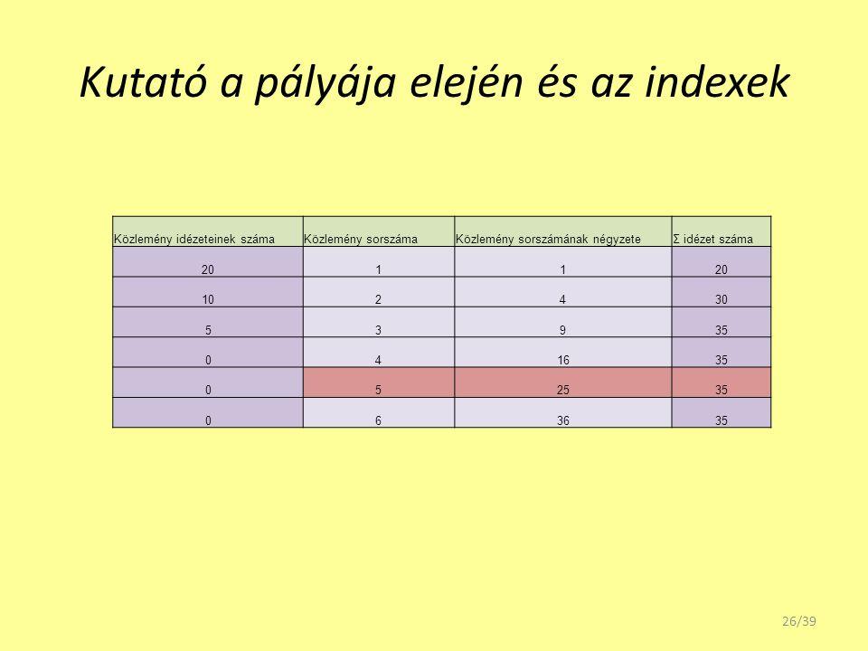 Kutató a pályája elején és az indexek Közlemény idézeteinek számaKözlemény sorszámaKözlemény sorszámának négyzeteΣ idézet száma 2011 102430 53935 0416
