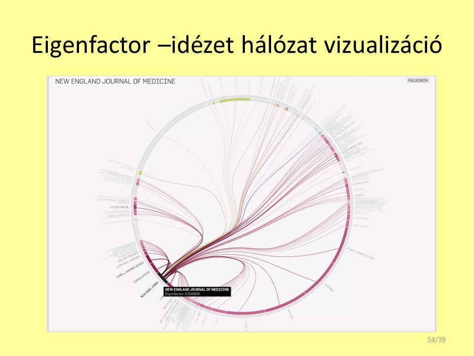 Eigenfactor –idézet hálózat vizualizáció 34/39